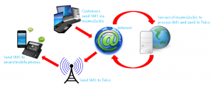 Online SMS Malaysia Diagram